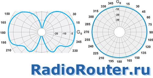Диаграмма направленности антенны РА-156