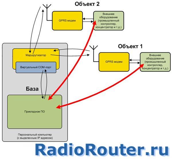 Сотовый GSM  беспроводной модем Спектр GPRS с последовательными интерфейсами RS-232 или RS-485 (исполнение DIN)