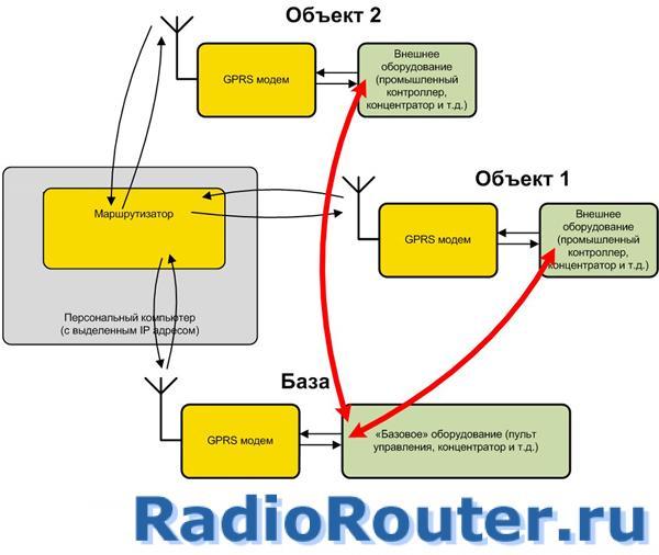 GSM GPRS  радиомодем СПЕКТР GPRS с последовательными портами RS-232 или RS-485