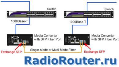 Пример использования IMC Networks iMcV-Giga-FiberLinX-II