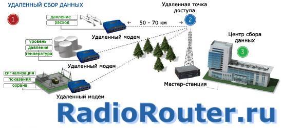 Радио-модем General Electric MDS SD 4